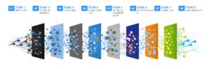 Schéma de filtrage pour purificateur d'air