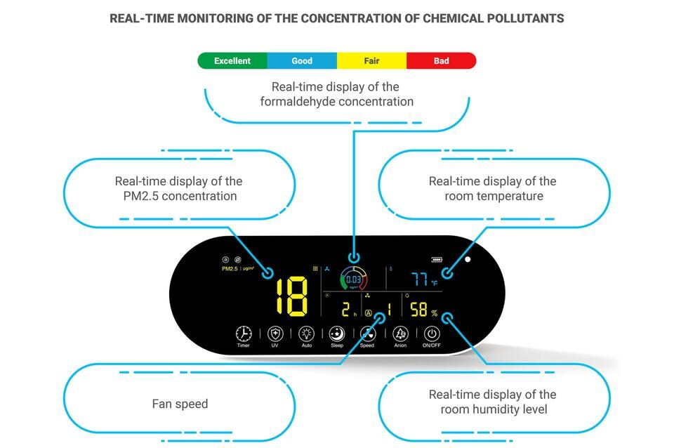 The AIRVIA Medical Remote Control Display displays the real-time air quality
